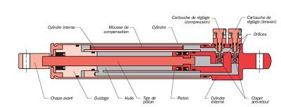 Schéma de principe de l'amortisseur du sidestick
