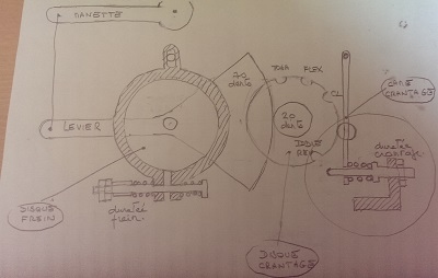 Principe des freins et du crantage du throttle